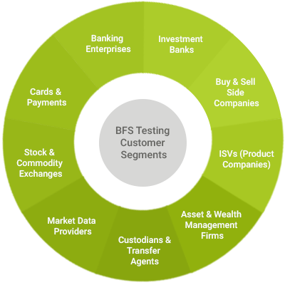 banking and financial testing services