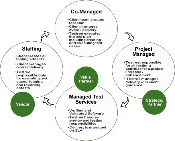 testree engagement models