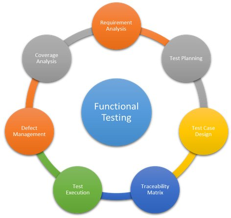 functional testing services