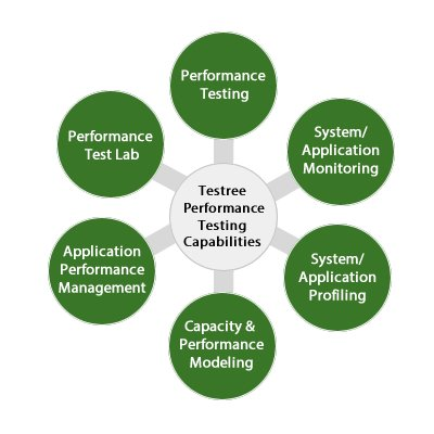 Testree performance and capabilities